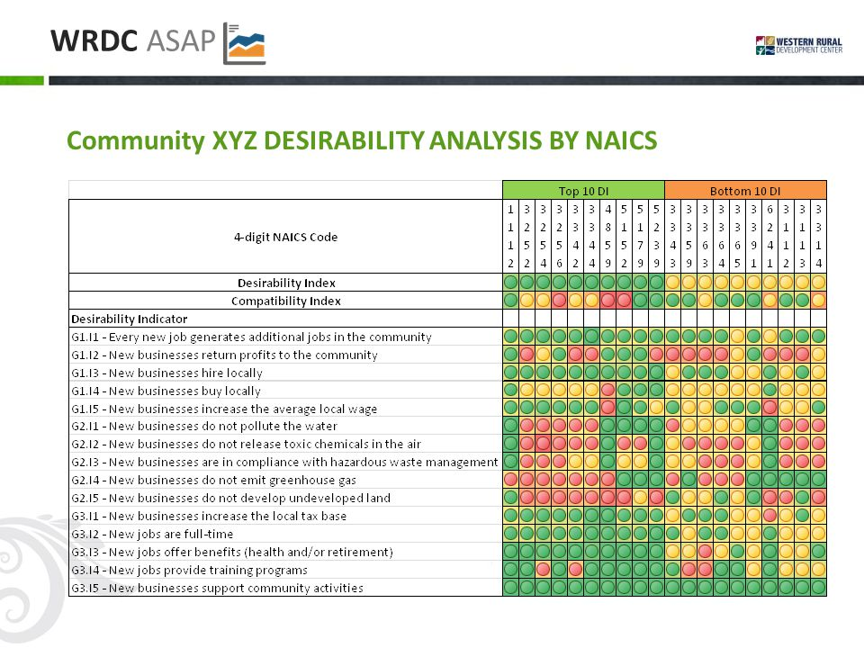 WRDC ASAP Community XYZ DESIRABILITY ANALYSIS BY NAICS