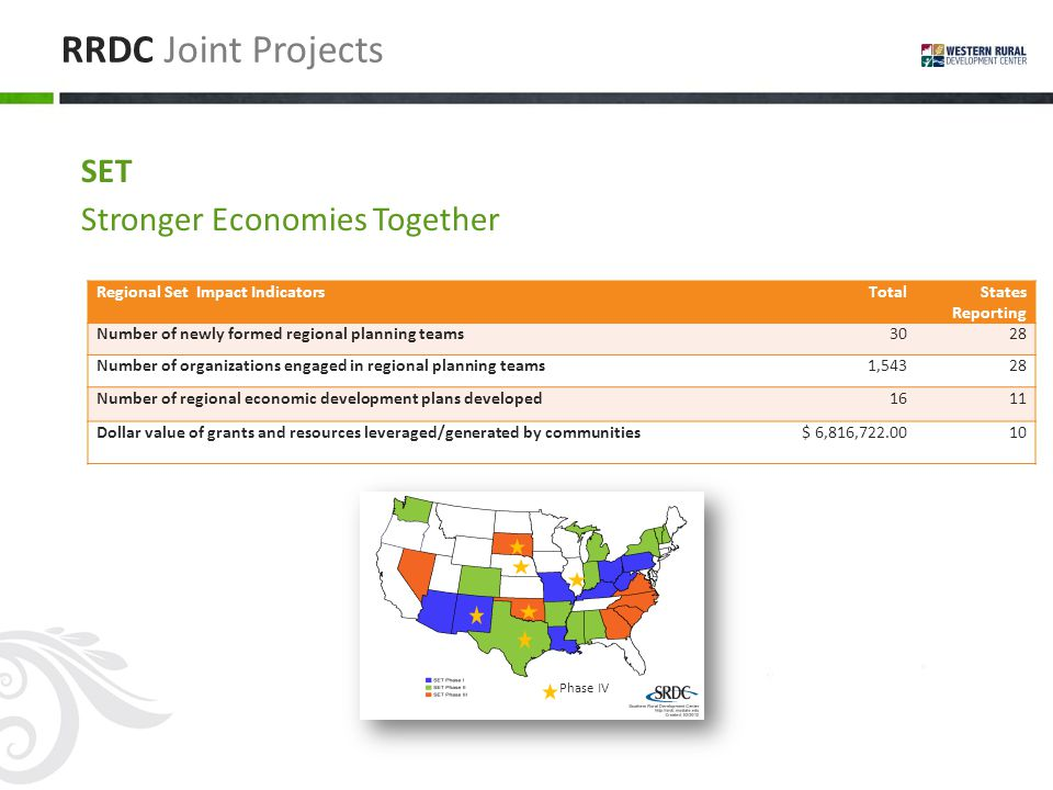 RRDC Joint Projects SET Stronger Economies Together Regional Set Impact IndicatorsTotalStates Reporting Number of newly formed regional planning teams3028 Number of organizations engaged in regional planning teams1,54328 Number of regional economic development plans developed1611 Dollar value of grants and resources leveraged/generated by communities$ 6,816,722.00 10 Phase IV