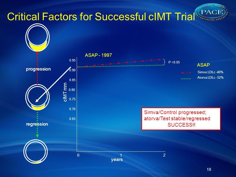 Critical Factors for Successful cIMT Trial 18 regression progression regression progression cIMT mm years 012 0.80 0.85 0.75 0.90 0.95 0.70 0.65 ASAP - 1997 ASAP Simva LDLc -40% Atorva LDLc -52% Simva/Control progressed; atorva/Test stable/regressed SUCCESS!.