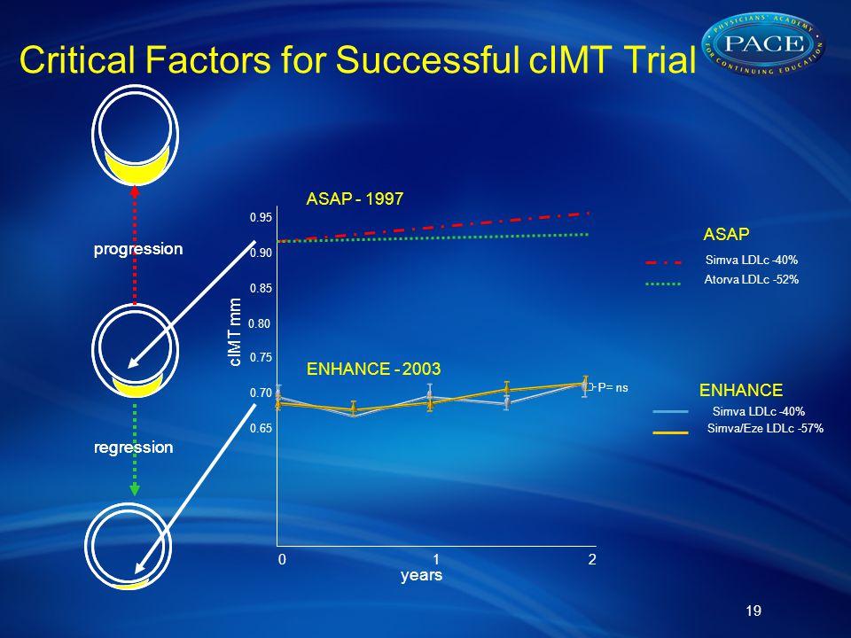 Critical Factors for Successful cIMT Trial 19 regression progression regression progression cIMT mm years 012 0.80 0.85 0.75 0.90 0.95 0.70 0.65 ASAP - 1997 ENHANCE - 2003 ENHANCE Simva LDLc -40% Simva/Eze LDLc -57% ASAP Simva LDLc -40% Atorva LDLc -52% P= ns