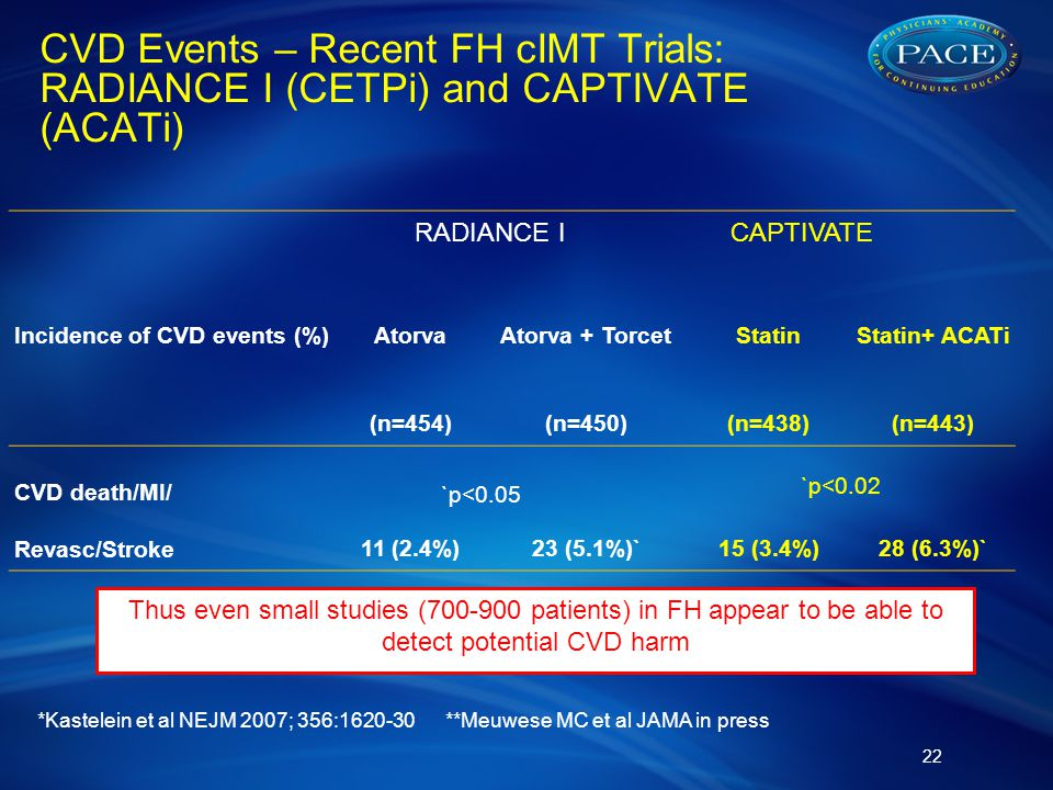 CVD Events – Recent FH cIMT Trials: RADIANCE I (CETPi) and CAPTIVATE (ACATi) 22 Incidence of CVD events (%)AtorvaAtorva + TorcetStatinStatin+ ACATi (n=454)(n=450)(n=438)(n=443) CVD death/MI/ Revasc/Stroke11 (2.4%)23 (5.1%)`15 (3.4%)28 (6.3%)` RADIANCE I *Kastelein et al NEJM 2007; 356:1620-30 **Meuwese MC et al JAMA in press CAPTIVATE `p<0.05 Thus even small studies (700-900 patients) in FH appear to be able to detect potential CVD harm `p<0.02