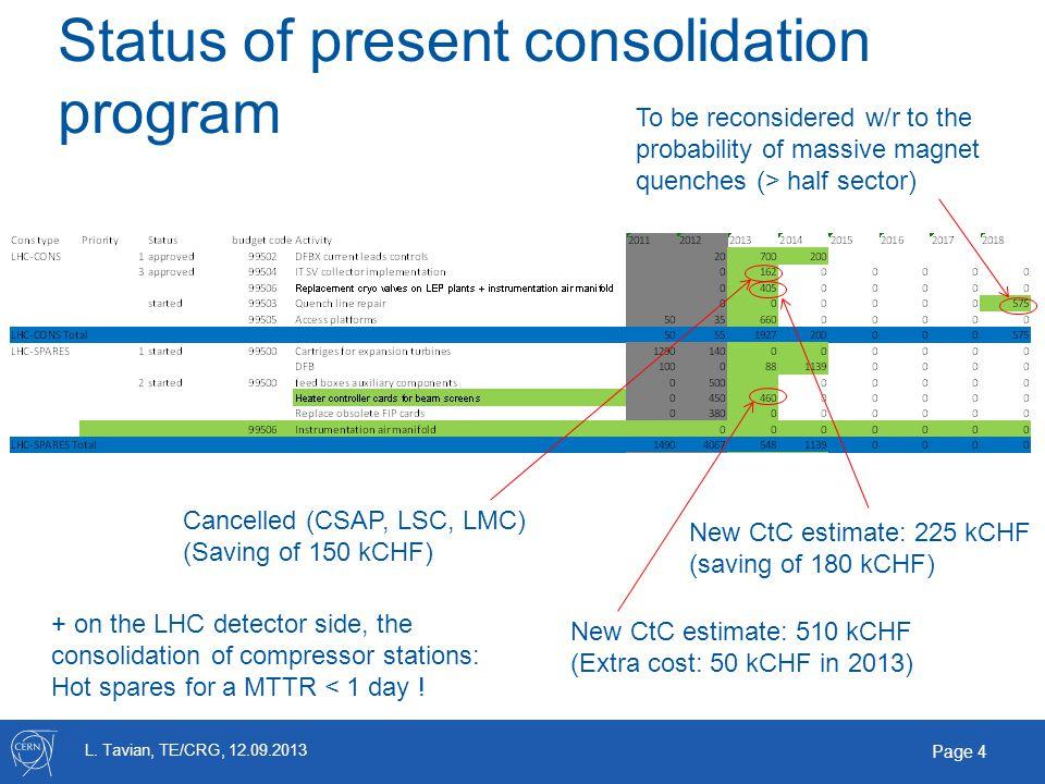 L. Tavian, TE/CRG, 12.09.2013 Page 4 Status of present consolidation program Cancelled (CSAP, LSC, LMC) (Saving of 150 kCHF) New CtC estimate: 225 kCH