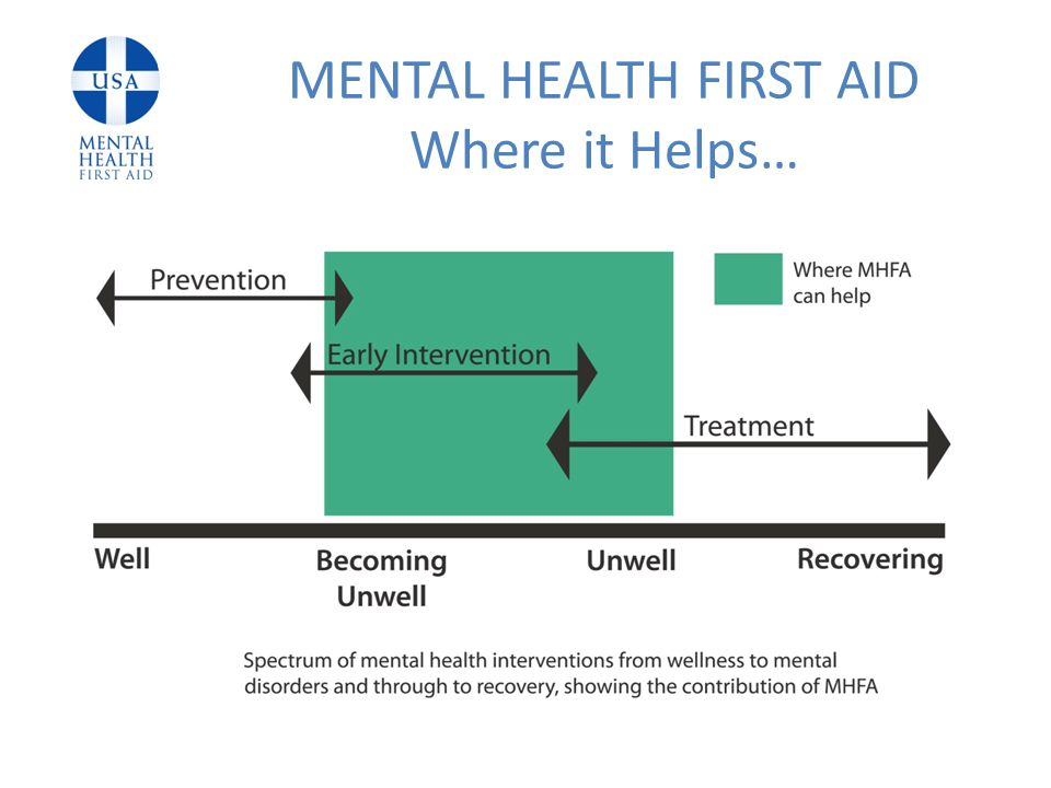 MENTAL HEALTH FIRST AID Where it Helps…