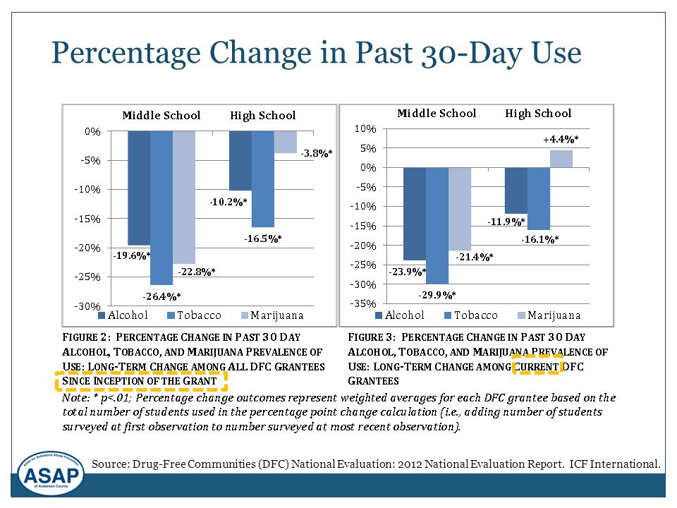 Percentage Change in Past 30-Day Use Source: Drug-Free Communities (DFC) National Evaluation: 2012 National Evaluation Report. ICF International.