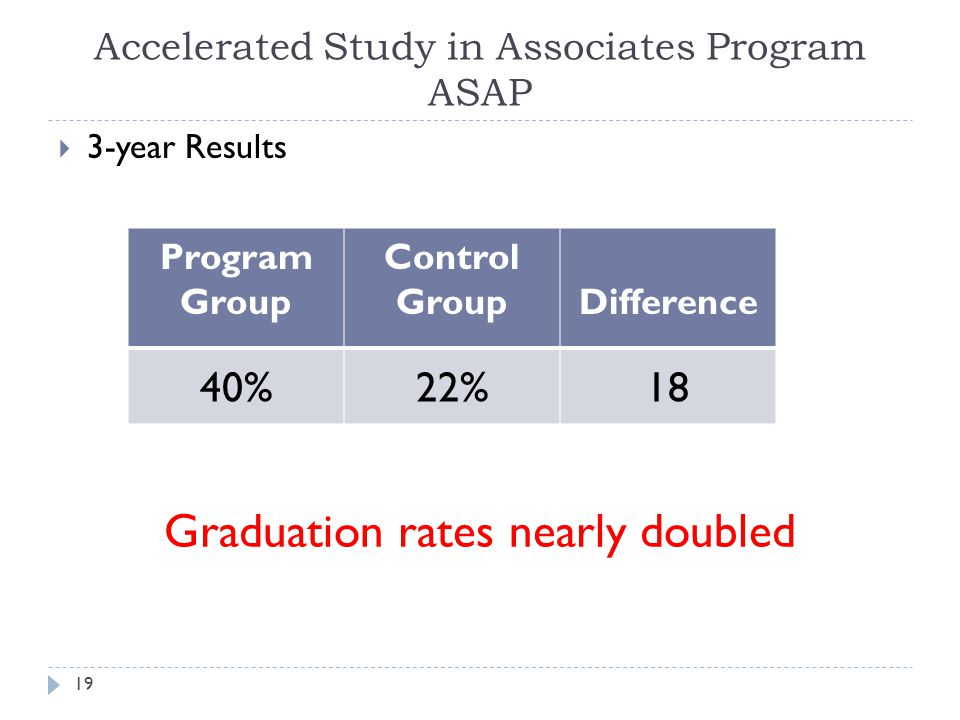 Accelerated Study in Associates Program ASAP  3-year Results 19 Program Group Control GroupDifference 40%22%18 Graduation rates nearly doubled