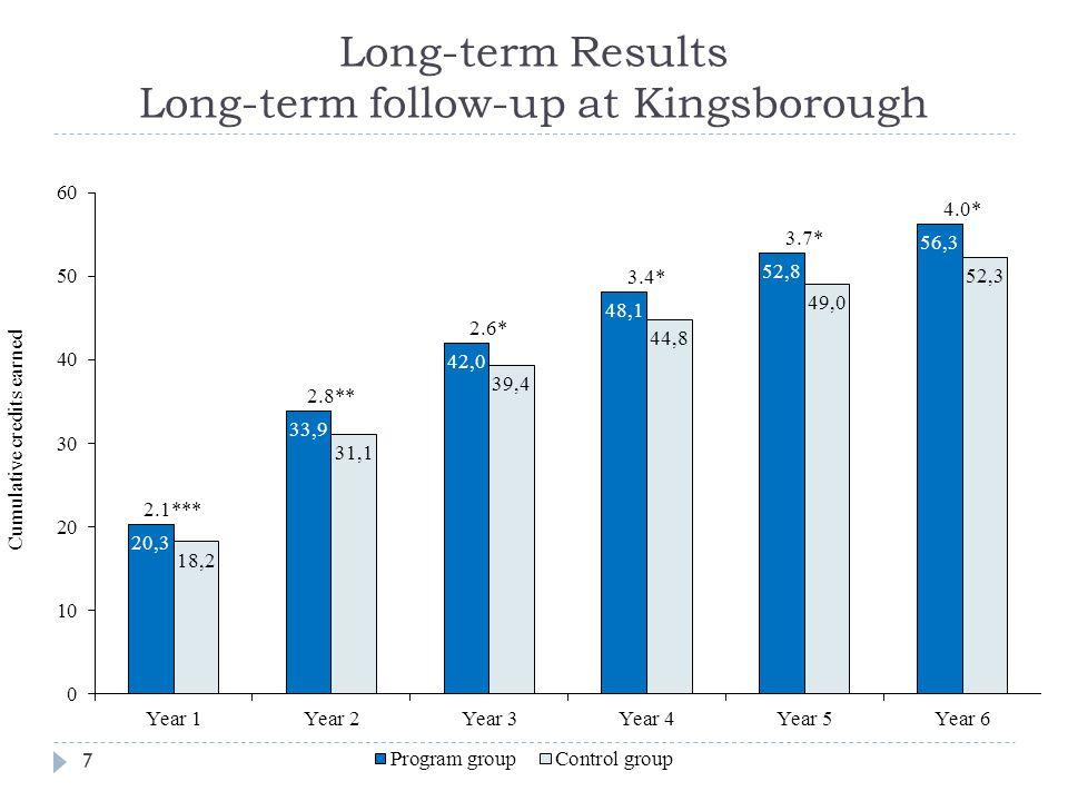 Long-term Results Long-term follow-up at Kingsborough 7