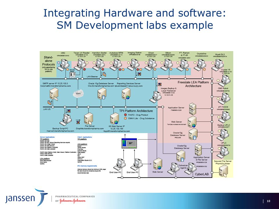 Integrating Hardware and software: SM Development labs example 10