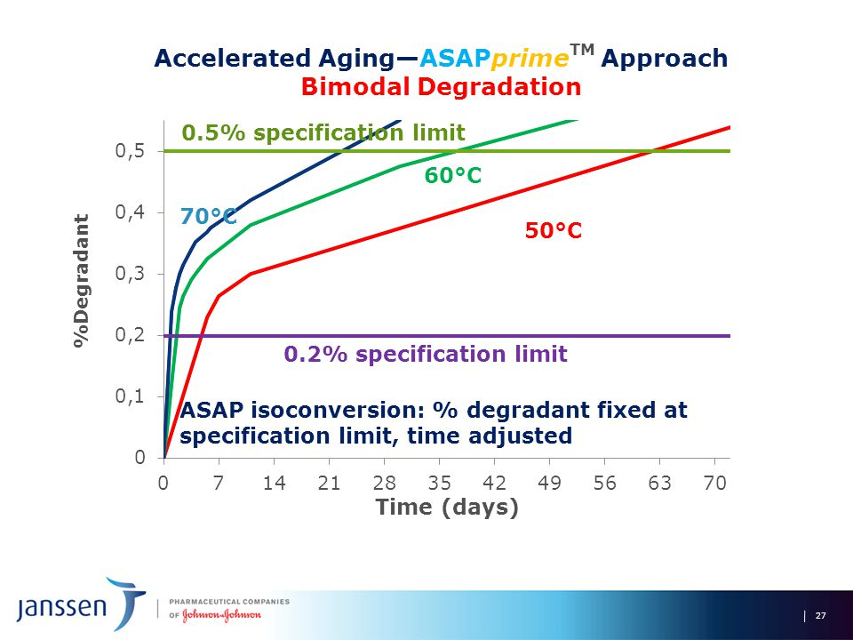 27 50°C 60°C 70°C Accelerated Aging—ASAPprime TM Approach Bimodal Degradation 0.5% specification limit 0.2% specification limit ASAP isoconversion: % degradant fixed at specification limit, time adjusted