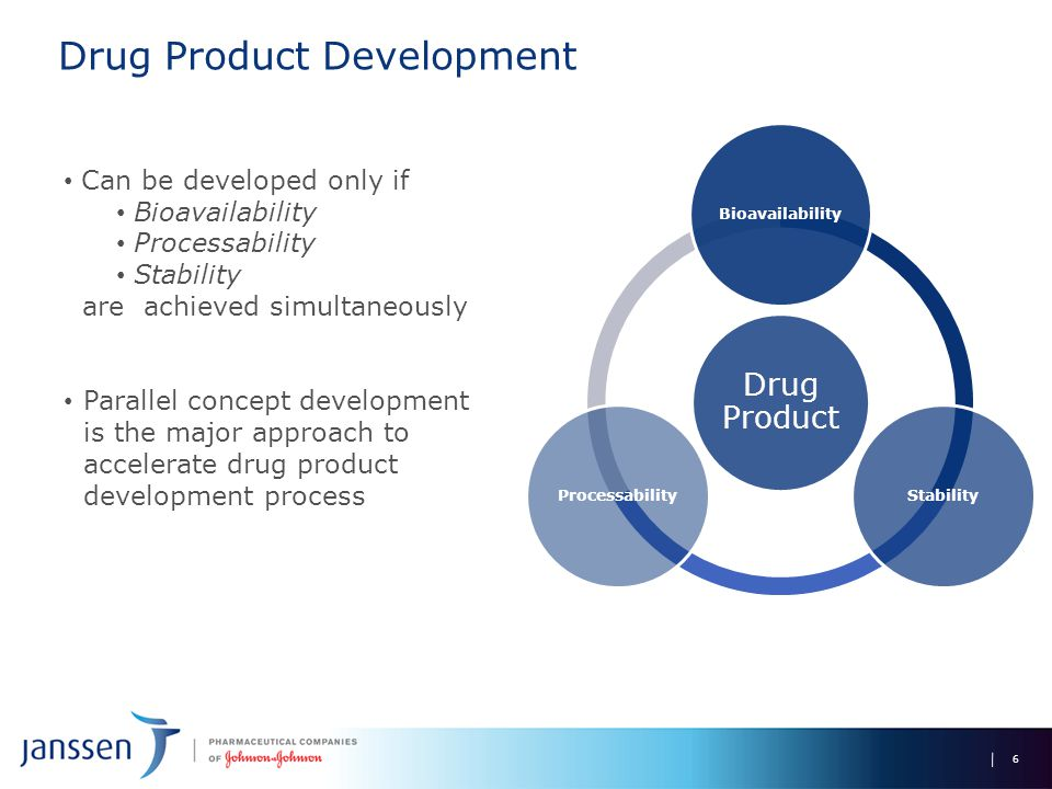 Drug Product Development 6 Drug Product BioavailabilityStabilityProcessability Can be developed only if Bioavailability Processability Stability are achieved simultaneously Parallel concept development is the major approach to accelerate drug product development process