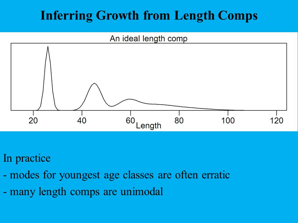 Inferring Growth from Length Comps In practice - modes for youngest age classes are often erratic - many length comps are unimodal