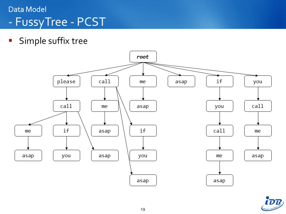 Data Model - FussyTree - PCST  Simple suffix tree 19 root pleasecallmeasapifyou call meif asapyou me asap you call me asap if youasap call me asap