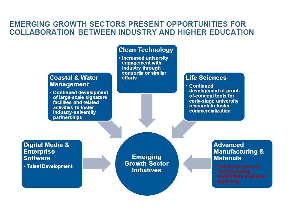 HIGHER ED AND ECONOMIC DEVELOPMENT: OPPORTUNITIES FOR COLLABORATION – EMERGING GROWTH SECTOR INITIATIVES Immediate Opportunities (Initiate ASAP) Advanced Manufacturing & Materials Emerging Growth Sectors OpportunityActionsResponsibility Develop a comprehensive strategy for leveraging advanced manufacturing sector research and innovation assets to maximize sector-related job growth, funding, and federal research center development Identify needed investments in existing capacity and pockets of excellence that would advance current standing quickly Pursue funding sources to address needs o Campuses & Systems/BoR o BoR/ Campuses & Systems/Industry Create and maintain a list of current and prospective funding opportunities Propose as part of next EPSCoR Track 1 award the development of a statewide database of funding opportunities Campuses regularly engage faculty and encourage proposal development for appropriate opportunities o BoR/Campuses & Systems o Campuses & Systems