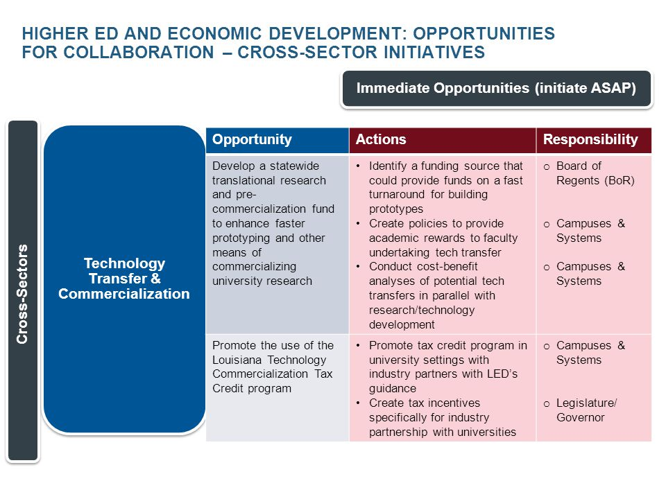 HIGHER ED AND ECONOMIC DEVELOPMENT: OPPORTUNITIES FOR COLLABORATION – EMERGING GROWTH SECTOR INITIATIVES Short-Term Opportunities (<12 mos.) Advanced Manufacturing & Materials Emerging Growth Sectors OpportunityActionsResponsibility Identify strategic partnering opportunities (e.g., market gaps) in the component manufacturing sector and market the advanced manufacturing expertise and resources of Louisiana universities inclusive of these sectors: clean technology, oil and gas, coastal restoration, shipbuilding, nuclear energy, and automotive Engage industry liaisons to pinpoint opportunities in the region and related to LED's target areas o Campuses & Systems