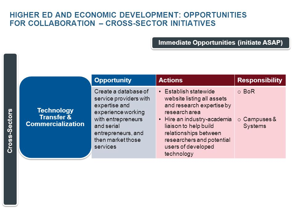 HIGHER ED AND ECONOMIC DEVELOPMENT: OPPORTUNITIES FOR COLLABORATION – CROSS-SECTOR INITIATIVES Immediate Opportunities (initiate ASAP) Technology Transfer & Commercialization Cross-Sectors OpportunityActionsResponsibility Create a database of service providers with expertise and experience working with entrepreneurs and serial entrepreneurs, and then market those services Establish statewide website listing all assets and research expertise by research area Hire an industry-academia liaison to help build relationships between researchers and potential users of developed technology o BoR o Campuses & Systems