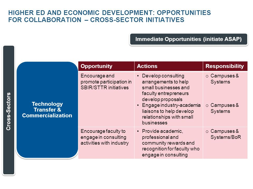 HIGHER ED AND ECONOMIC DEVELOPMENT: OPPORTUNITIES FOR COLLABORATION – CROSS-SECTOR INITIATIVES Immediate Opportunities (initiate ASAP) Technology Transfer & Commercialization Cross-Sectors OpportunityActionsResponsibility Encourage and promote participation in SBIR/STTR initiatives Develop consulting arrangements to help small businesses and faculty entrepreneurs develop proposals Engage industry-academia liaisons to help develop relationships with small businesses o Campuses & Systems Encourage faculty to engage in consulting activities with industry Provide academic, professional and community rewards and recognition for faculty who engage in consulting o Campuses & Systems/BoR
