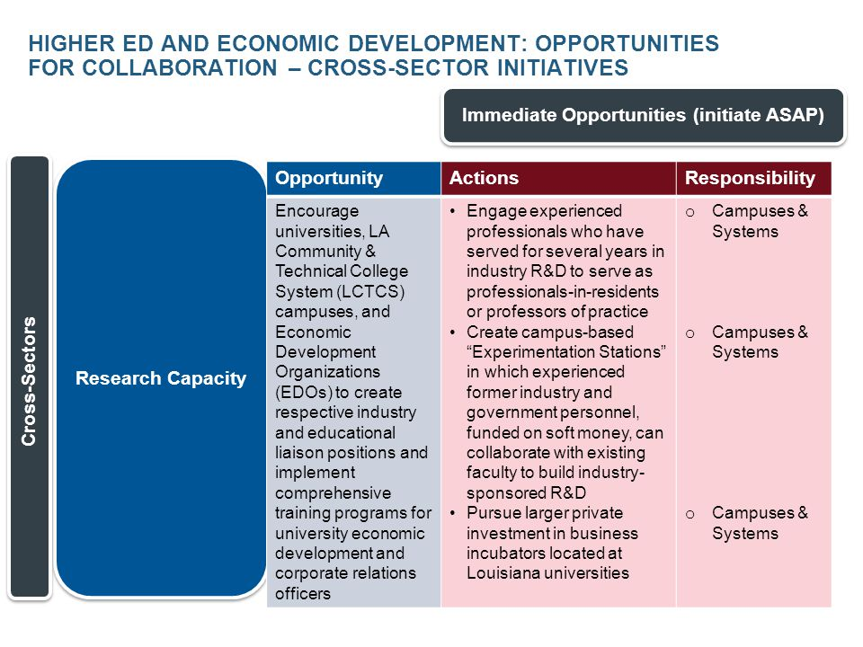 HIGHER ED AND ECONOMIC DEVELOPMENT: OPPORTUNITIES FOR COLLABORATION – EMERGING GROWTH SECTOR INITIATIVES Intermediate Opportunities (12-36 mos.) Advanced Manufacturing & Materials Emerging Growth Sectors OpportunityActionsResponsibility Establish a university- based Institute for Advanced Materials with participation of all major state universities with materials research assets Identify university partners and coordinate with existing materials collabortives such as AMRI o Campuses & Systems