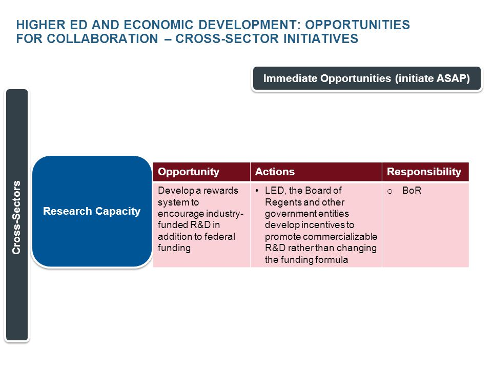 HIGHER ED AND ECONOMIC DEVELOPMENT: OPPORTUNITIES FOR COLLABORATION – CROSS-SECTOR INITIATIVES Immediate Opportunities (initiate ASAP) Research Capacity Cross-Sectors OpportunityActionsResponsibility Develop a rewards system to encourage industry- funded R&D in addition to federal funding LED, the Board of Regents and other government entities develop incentives to promote commercializable R&D rather than changing the funding formula o BoR