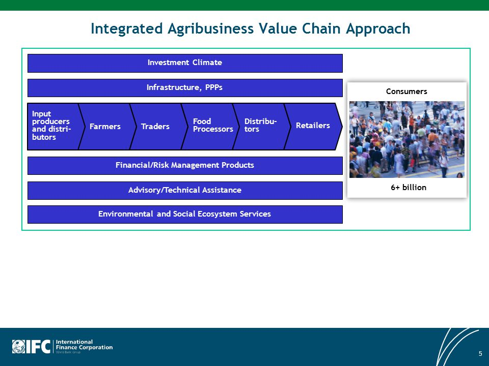 5 Integrated Agribusiness Value Chain Approach Consumers 6+ billion Traders Input producers and distri- butors Food Processors Distribu- tors Retailer