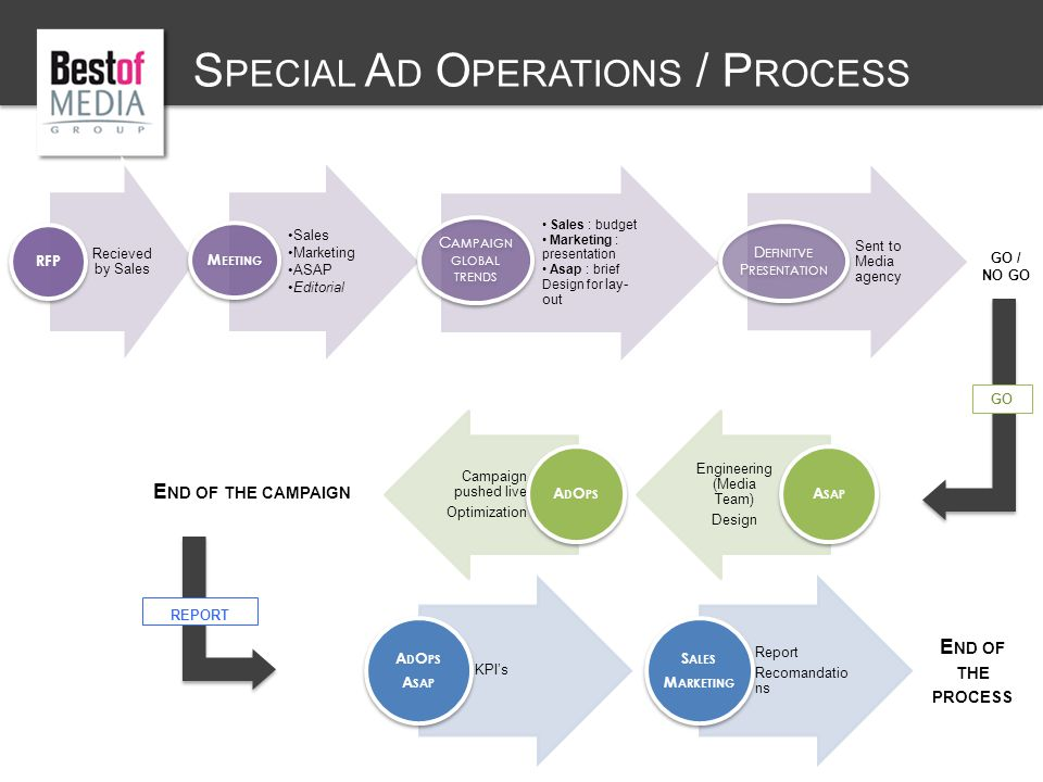 Recieved by Sales RFP Sales Marketing ASAP Editorial M EETING Sales : budget Marketing : presentation Asap : brief Design for lay- out C AMPAIGN GLOBAL TRENDS Sent to Media agency D EFINITVE P RESENTATION GO / NO GO Engineering (Media Team) Design A SAP Campaign pushed live Optimization A D O PS GO E ND OF THE CAMPAIGN S PECIAL A D O PERATIONS / P ROCESS REPORT KPI's A D O PS A SAP Report Recomandatio ns S ALES M ARKETING E ND OF THE PROCESS