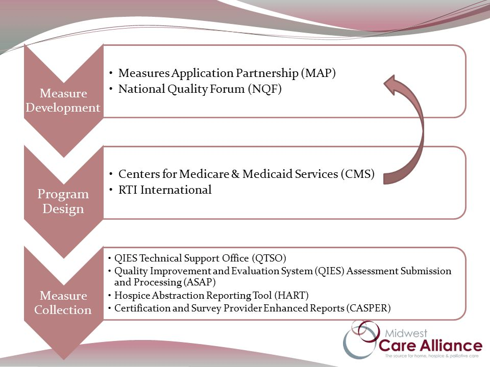 Measure Development Measures Application Partnership (MAP) National Quality Forum (NQF) Program Design Centers for Medicare & Medicaid Services (CMS) RTI International Measure Collection QIES Technical Support Office (QTSO) Quality Improvement and Evaluation System (QIES) Assessment Submission and Processing (ASAP) Hospice Abstraction Reporting Tool (HART) Certification and Survey Provider Enhanced Reports (CASPER)