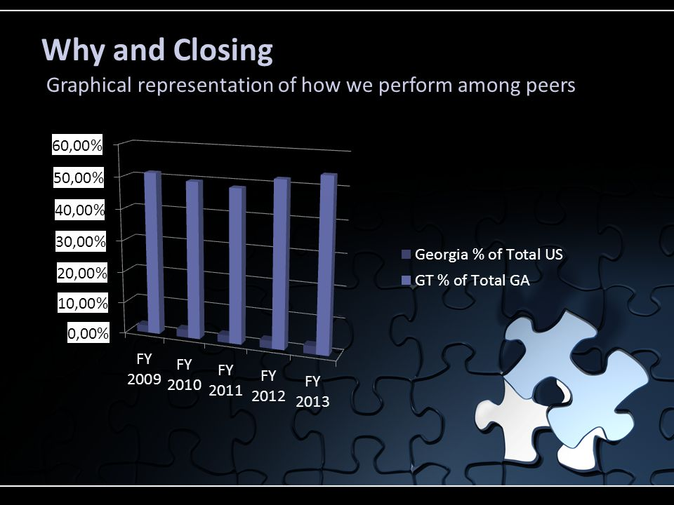 Why and Closing Graphical representation of how we perform among peers