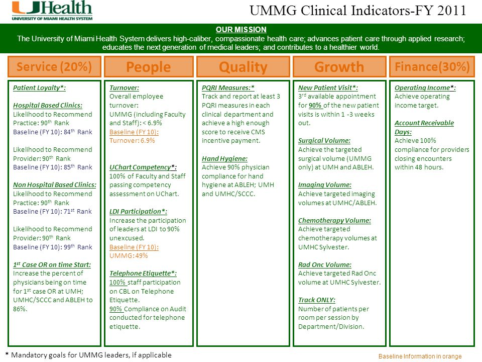 UMMG Clinical Indicators-FY 2011 OUR MISSION The University of Miami Health System delivers high-caliber, compassionate health care; advances patient
