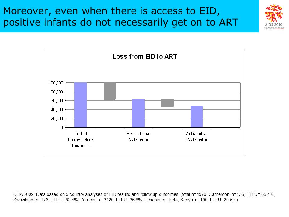 Moreover, even when there is access to EID, positive infants do not necessarily get on to ART Estimated Scope of Loss Across the Pediatric Care Continuum N=4970 across 5 countries CHA 2009: Data based on 5 country analyses of EID results and follow up outcomes.