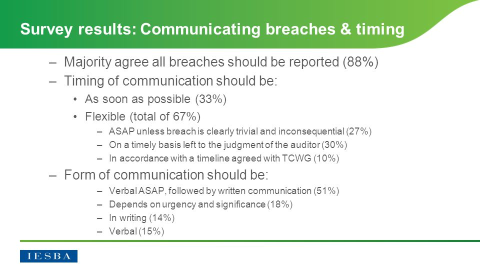 –Majority agree all breaches should be reported (88%) –Timing of communication should be: As soon as possible (33%) Flexible (total of 67%) –ASAP unless breach is clearly trivial and inconsequential (27%) –On a timely basis left to the judgment of the auditor (30%) –In accordance with a timeline agreed with TCWG (10%) –Form of communication should be: –Verbal ASAP, followed by written communication (51%) –Depends on urgency and significance (18%) –In writing (14%) –Verbal (15%) Survey results: Communicating breaches & timing