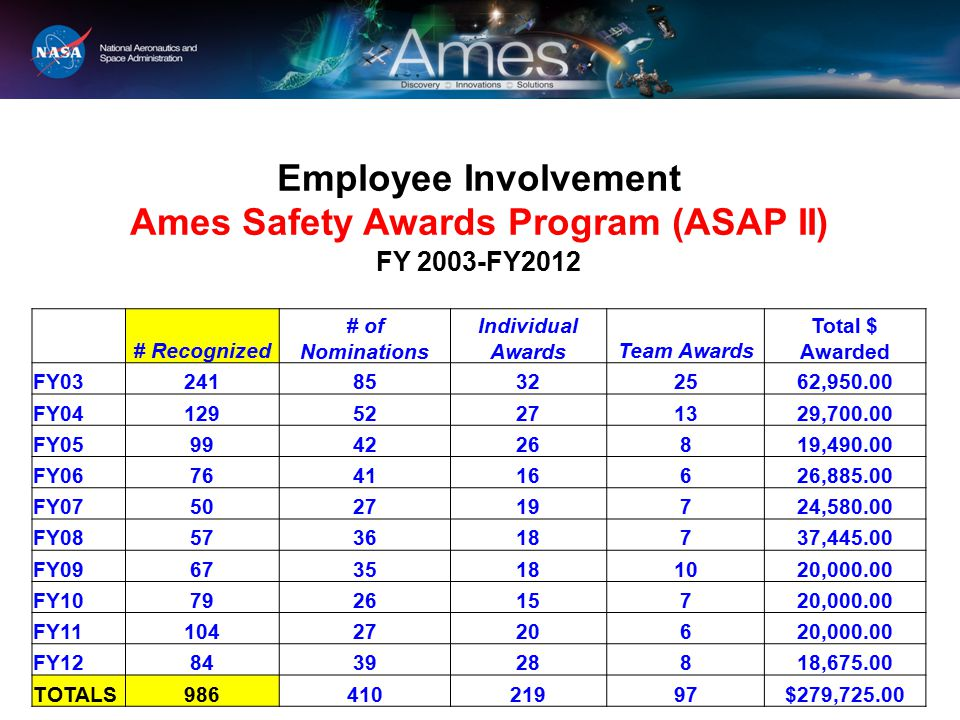 Employee Involvement Ames Safety Awards Program (ASAP II) FY 2003-FY2012 # Recognized # of Nominations Individual AwardsTeam Awards Total $ Awarded FY0324185322562,950.00 FY0412952271329,700.00 FY05994226819,490.00 FY06764116626,885.00 FY07502719724,580.00 FY08573618737,445.00 FY096735181020,000.00 FY10792615720,000.00 FY111042720620,000.00 FY12843928818,675.00 TOTALS98641021997$279,725.00