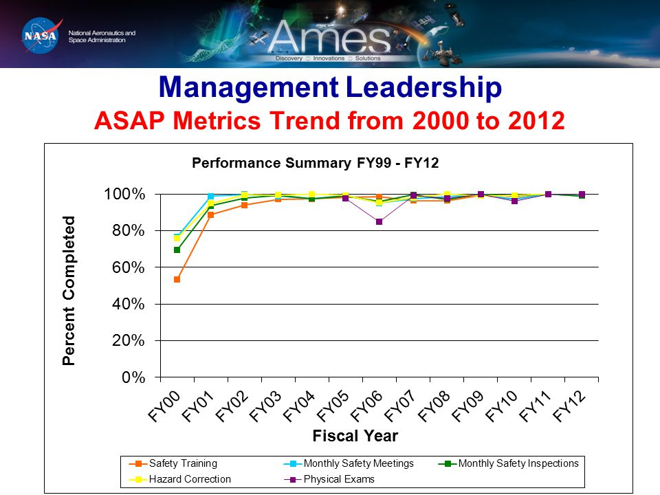 Management Leadership ASAP Metrics Trend from 2000 to 2012