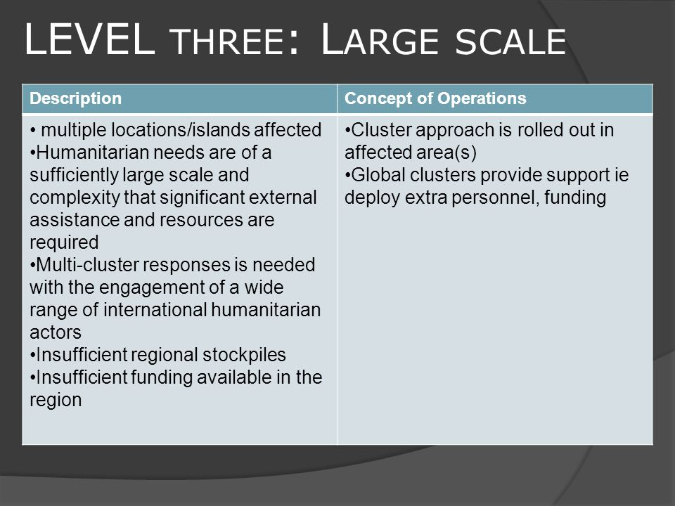 LEVEL THREE : L ARGE SCALE DescriptionConcept of Operations multiple locations/islands affected Humanitarian needs are of a sufficiently large scale and complexity that significant external assistance and resources are required Multi-cluster responses is needed with the engagement of a wide range of international humanitarian actors Insufficient regional stockpiles Insufficient funding available in the region Cluster approach is rolled out in affected area(s) Global clusters provide support ie deploy extra personnel, funding