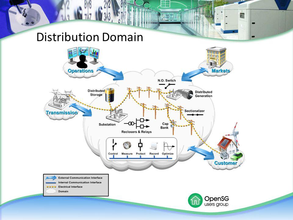 Distribution Domain