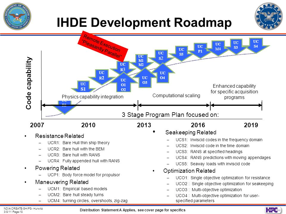 Distribution Statement A Applies, see cover page for specifics NDIA CREATE-SHIPS- Hurwitz 3/8/11 Page-18 IHDE Development Roadmap Resistance Related –UCR1: Bare Hull thin ship theory –UCR2: Bare hull with the BEM –UCR3: Bare hull with RANS –UCR4: Fully appended hull with RANS Powering Related –UCP1: Body force model for propulsor Maneuvering Related –UCM1: Empirical based models –UCM2: Bare hull steady turns –UCM4: turning circles, overshoots, zig-zag Seakeeping Related –UCS1: Inviscid codes in the frequency domain –UCS2: Inviscid code in the time domain –UCS3: RANS at specified headings –UCS4: RANS predictions with moving appendages –UCS5: Seaway loads with inviscid code Optimization Related –UCO1: Single objective optimization for resistance –UCO2 : Single objective optimization for seakeeping –UCO3 : Multi-objective optimization –UCO4 : Multi-objective optimization for user- specified parameters 20072010201320162019 Code capability UC S4 UC S1 UC R 2 UC R 3 UC M1 M2 UC S 2 UC S5 UC P1 UC M4 UC S3 UC O1 O2 UC O3 UC O4 Remote Execution Pleasantly Parallel UC R1 Enhanced capability for specific acquisition programs Computational scaling Physics capability integration 3 Stage Program Plan focused on: