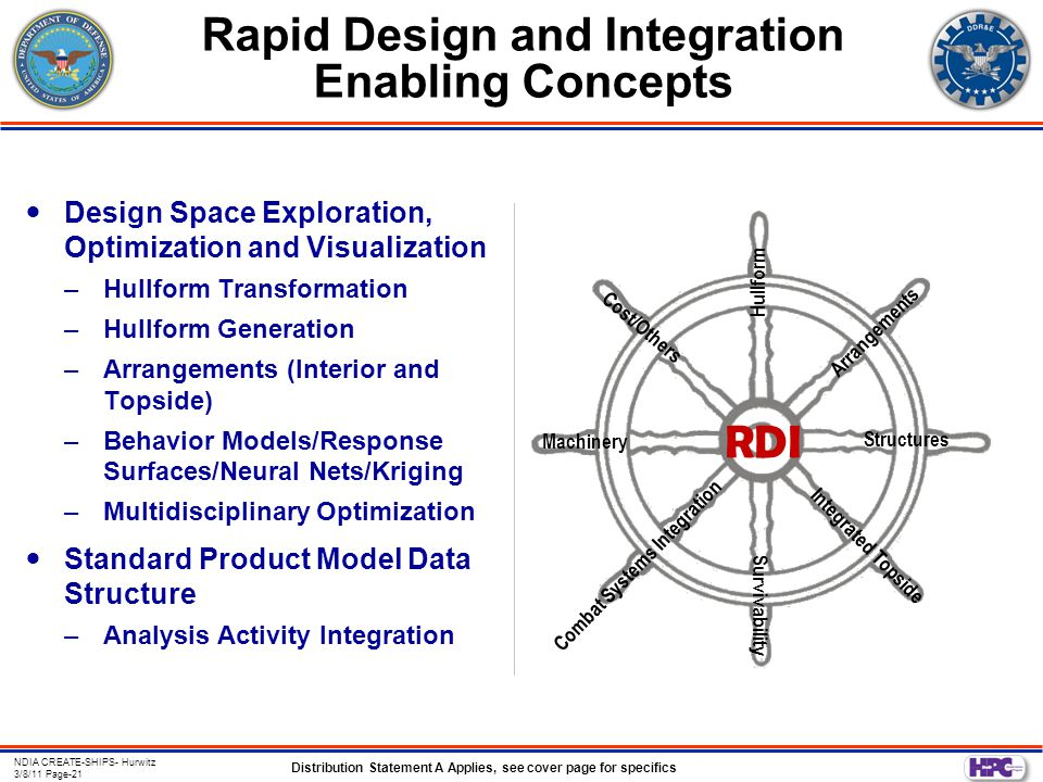 Distribution Statement A Applies, see cover page for specifics NDIA CREATE-SHIPS- Hurwitz 3/8/11 Page-21 Rapid Design and Integration Enabling Concepts Design Space Exploration, Optimization and Visualization –Hullform Transformation –Hullform Generation –Arrangements (Interior and Topside) –Behavior Models/Response Surfaces/Neural Nets/Kriging –Multidisciplinary Optimization Standard Product Model Data Structure –Analysis Activity Integration Hullform Arrangements Structures Survivability RDI Machinery Combat Systems Integration Integrated Topside Cost/Others