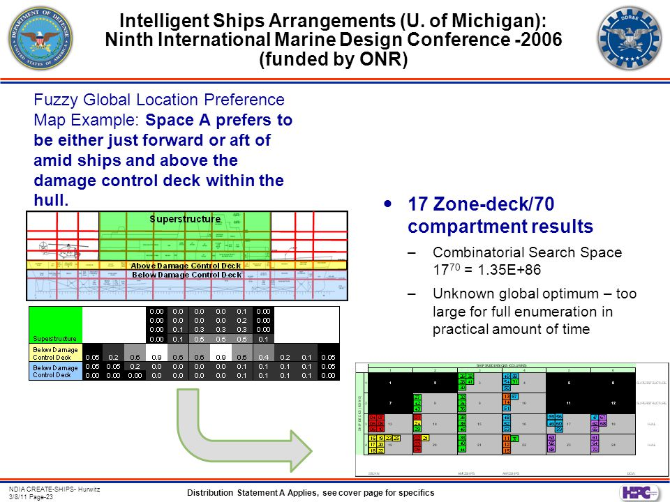 Distribution Statement A Applies, see cover page for specifics NDIA CREATE-SHIPS- Hurwitz 3/8/11 Page-23 Intelligent Ships Arrangements (U.