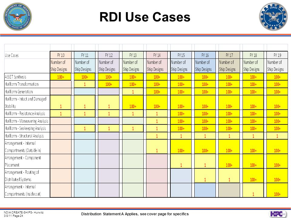 Distribution Statement A Applies, see cover page for specifics NDIA CREATE-SHIPS- Hurwitz 3/8/11 Page-24 RDI Use Cases