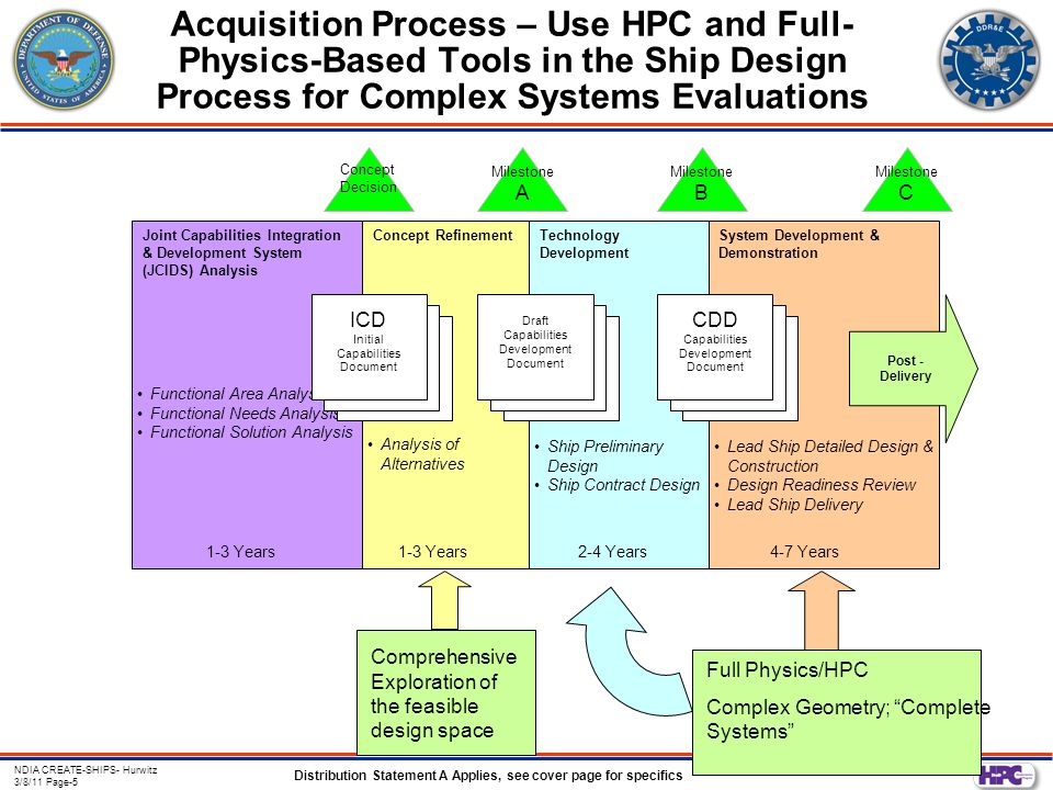 Distribution Statement A Applies, see cover page for specifics NDIA CREATE-SHIPS- Hurwitz 3/8/11 Page-16 NavyNS Development Roadmap 20072010201320162019 Code capability UC R1 U C S4 UC S1 UC R2 UC M1 UC M2 UC S2 S3 U C S5 UC P1 UC M3 U C S6 Resistance Related –UCR1: Hull with fixed ship sinkage and trim –UCR2: Hull with computed sinkage and trim Powering Related –UCP1: Body force model for propulsor –UCP2 : Full propulsor modeling Maneuvering Related (motions in calm water) –UCM1: Rotating arm steady turning motion –UCM2 : Planar Motion Mechanism (PMM) –UCM3 : Moving appendages and controller Seakeeping Related (involves waves) –UCS1 : Prescribed trajectory in regular waves –UCS2: Hull responds to regular waves –UCS3 : Prescribed trajectory in irregular waves –UCS4 : Predicted motions with moving appendages in waves –UCS5: Seaway loads with one way coupling to structures code –UCS6: Seaway loads with two way coupling to structures code U C P2 Scalability Enhanced capability for specific acquisition programs Computational scaling Physics capability integration 3 Stage Program Plan focused on: IHDE Link