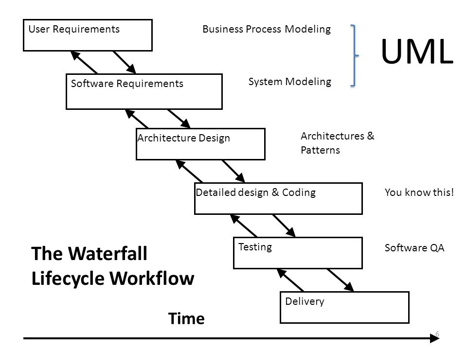User Requirements Software Requirements Architecture Design Detailed design & Coding Testing Delivery The Waterfall Lifecycle Workflow Time Business Process Modeling System Modeling Architectures & Patterns You know this.