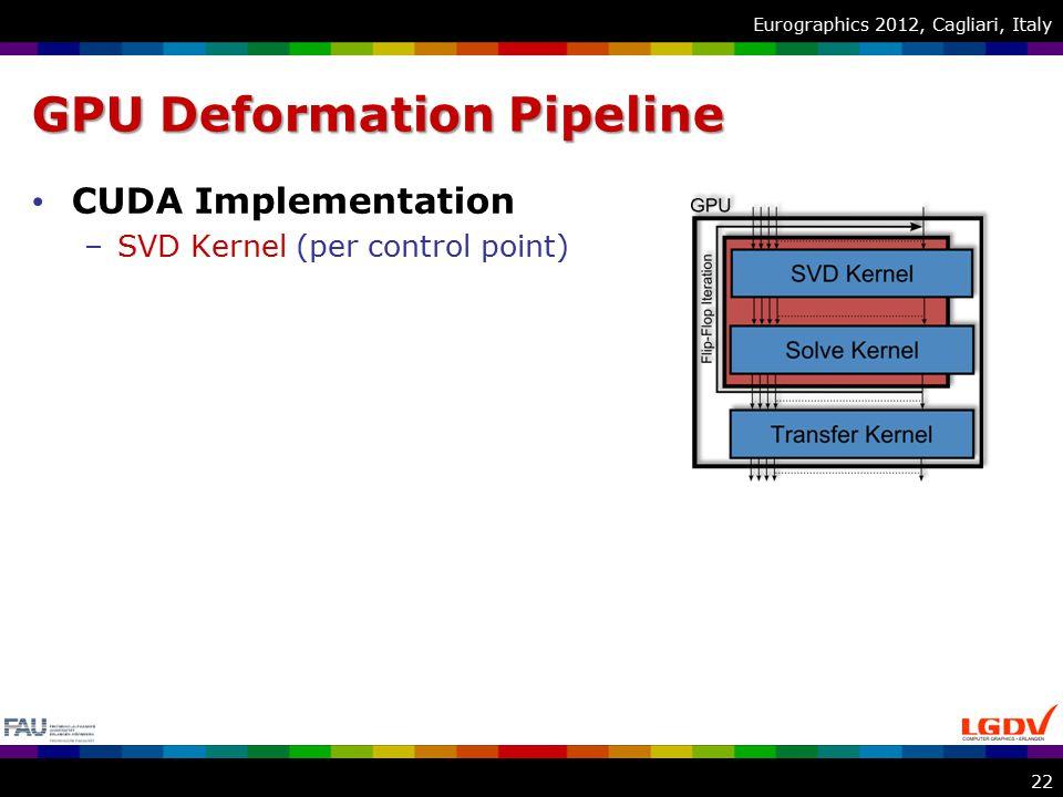 Eurographics 2012, Cagliari, Italy GPU Deformation Pipeline CUDA Implementation –SVD Kernel (per control point) 22