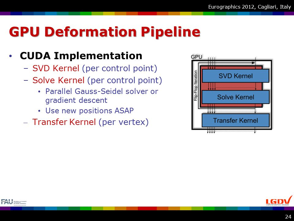 Eurographics 2012, Cagliari, Italy GPU Deformation Pipeline CUDA Implementation –SVD Kernel (per control point) –Solve Kernel (per control point) Parallel Gauss-Seidel solver or gradient descent Use new positions ASAP Transfer Kernel (per vertex) 24