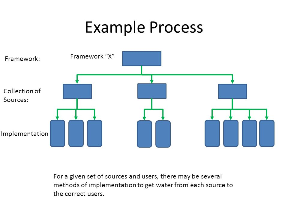 Example Process Framework X Framework: Collection of Sources: Implementation For a given set of sources and users, there may be several methods of implementation to get water from each source to the correct users.