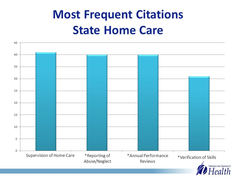 Most Frequent Citations State Home Care Supervision of Home Care *Reporting of Abuse/Neglect *Annual Performance Reviews *Verification of Skills