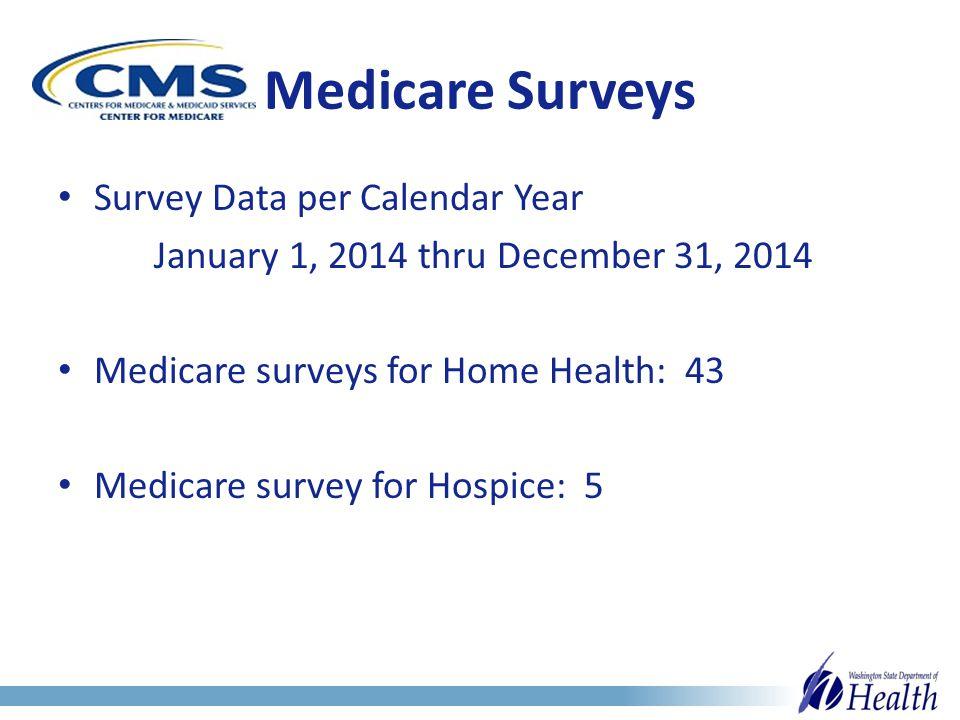Medicare Surveys Survey Data per Calendar Year January 1, 2014 thru December 31, 2014 Medicare surveys for Home Health: 43 Medicare survey for Hospice: 5