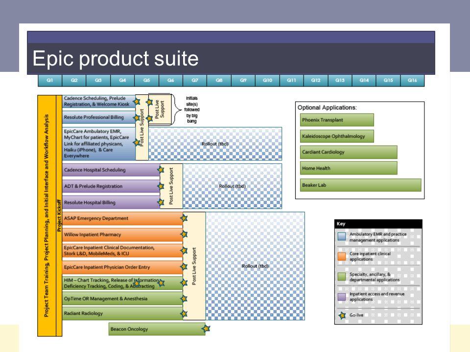 Epic product suite 7