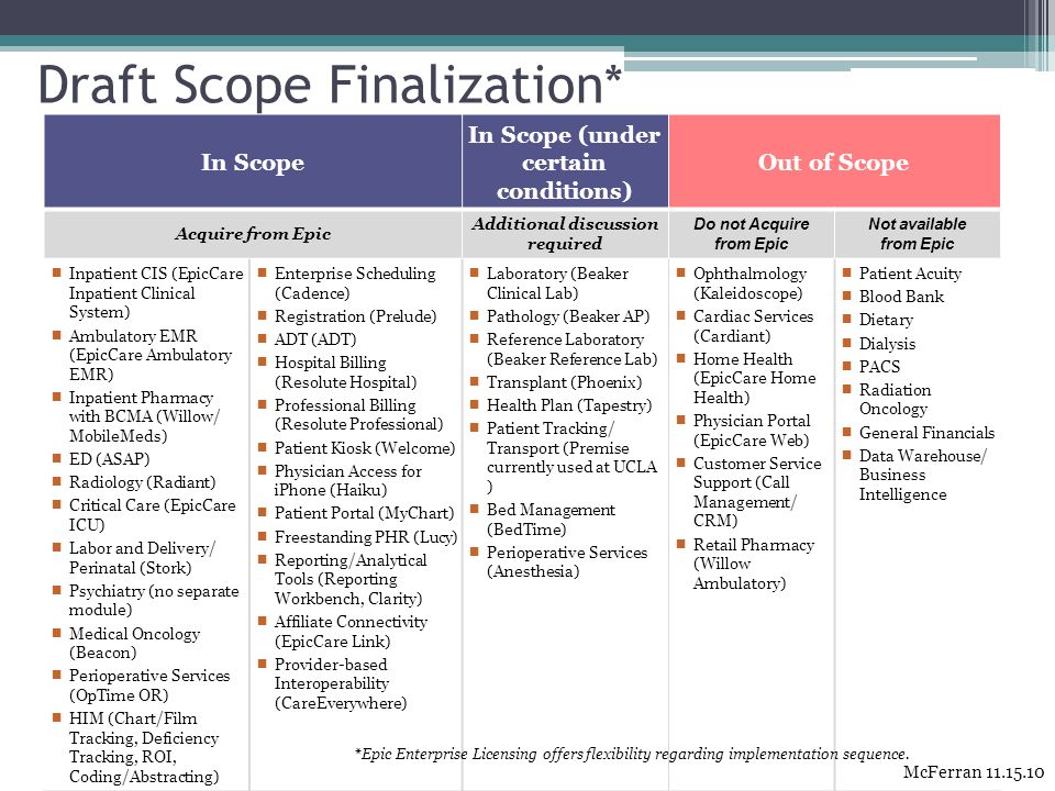Draft Scope Finalization* In Scope In Scope (under certain conditions) Out of Scope Acquire from Epic Additional discussion required Do not Acquire fr