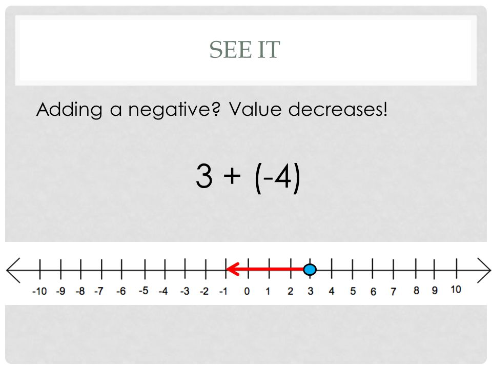 SEE IT Adding a negative Value decreases! 3 + (-4)