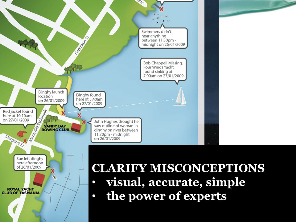 Recreate CLARIFY MISCONCEPTIONS visual, accurate, simple the power of experts