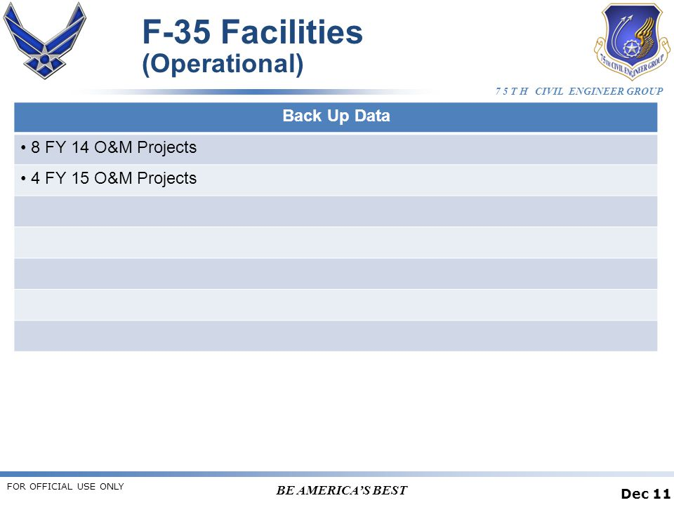 7 5 T H CIVIL ENGINEER GROUP BE AMERICA'S BEST F-35 Facilities (Operational) Dec 11 Back Up Data 8 FY 14 O&M Projects 4 FY 15 O&M Projects FOR OFFICIAL USE ONLY