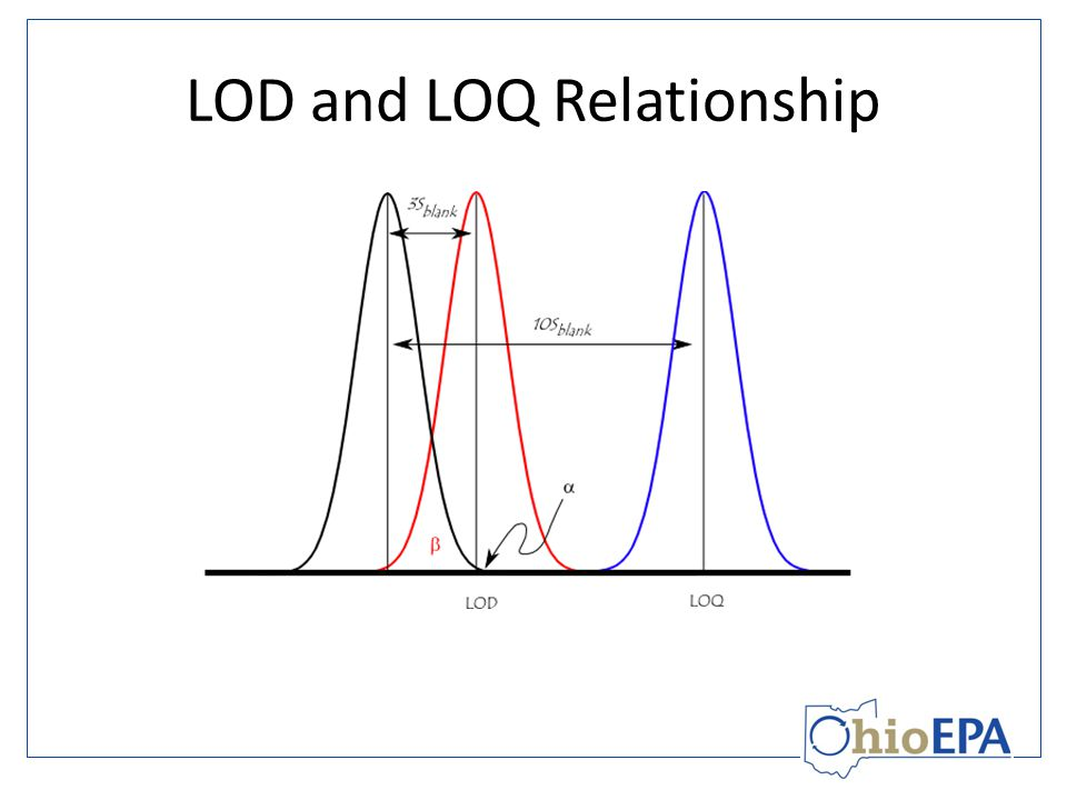 LOD and LOQ Relationship