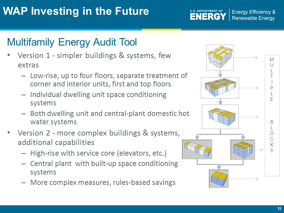 19 WAP Investing in the Future Multifamily Energy Audit Tool MULTIPLEBLOCKSMULTIPLEBLOCKS Version 1 - simpler buildings & systems, few extras – Low-rise, up to four floors, separate treatment of corner and interior units, first and top floors – Individual dwelling unit space conditioning systems – Both dwelling unit and central-plant domestic hot water systems Version 2 - more complex buildings & systems, additional capabilities – High-rise with service core (elevators, etc.) – Central plant with built-up space conditioning systems – More complex measures, rules-based savings